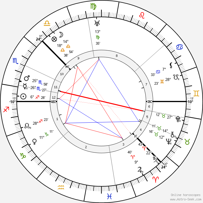 Alexander Blok - Birth horoscope chart