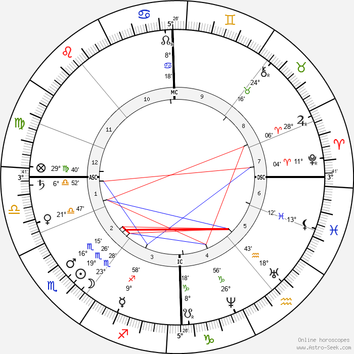 Alexander Borodin - Birth horoscope chart