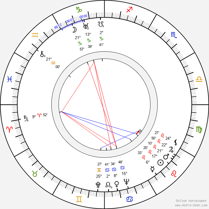 Alexander D'Arcy - Birth horoscope chart