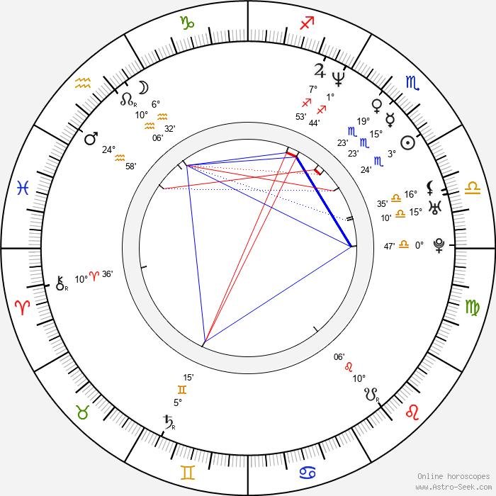 Alexander Dunlop - Birth horoscope chart