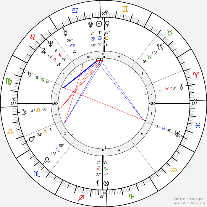 Alexander Eadie - Birth horoscope chart