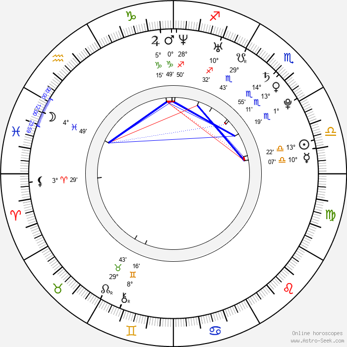 Alexander Gazsi - Birth horoscope chart