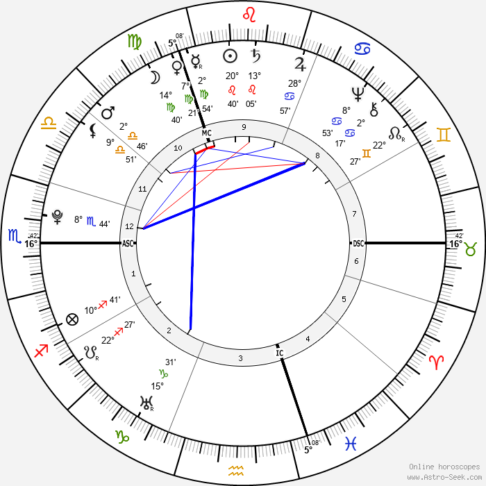Alexander Gillon - Birth horoscope chart