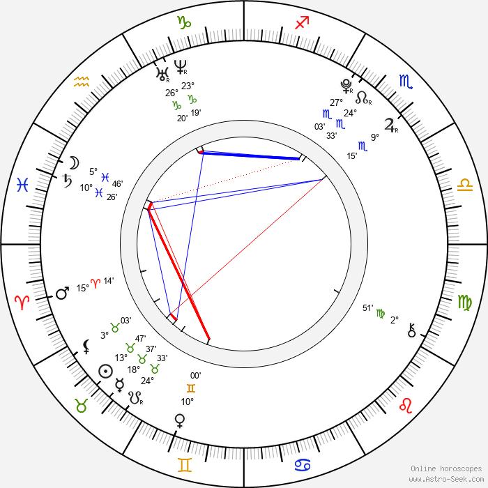 Alexander Gould - Birth horoscope chart