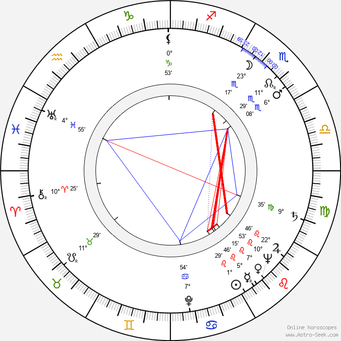 Alexander H. Cohen - Birth horoscope chart