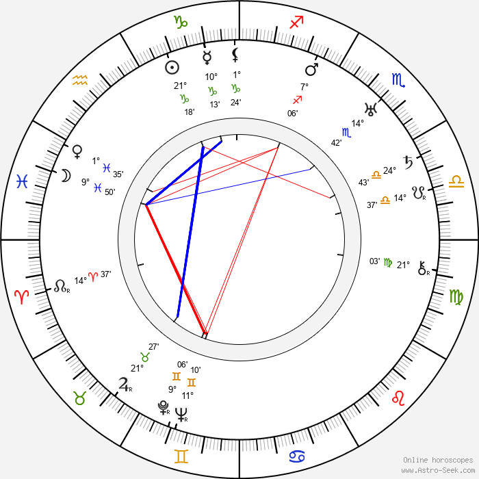 Alexander Hall - Birth horoscope chart