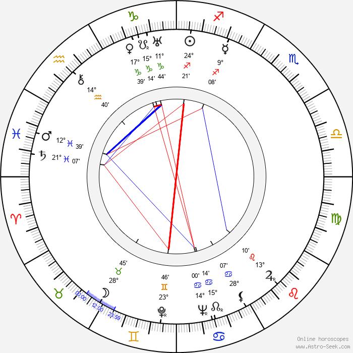 Alexander Hammid - Birth horoscope chart