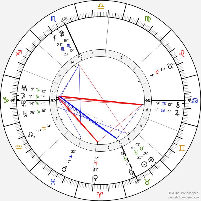 Alexander James Gage - Birth horoscope chart