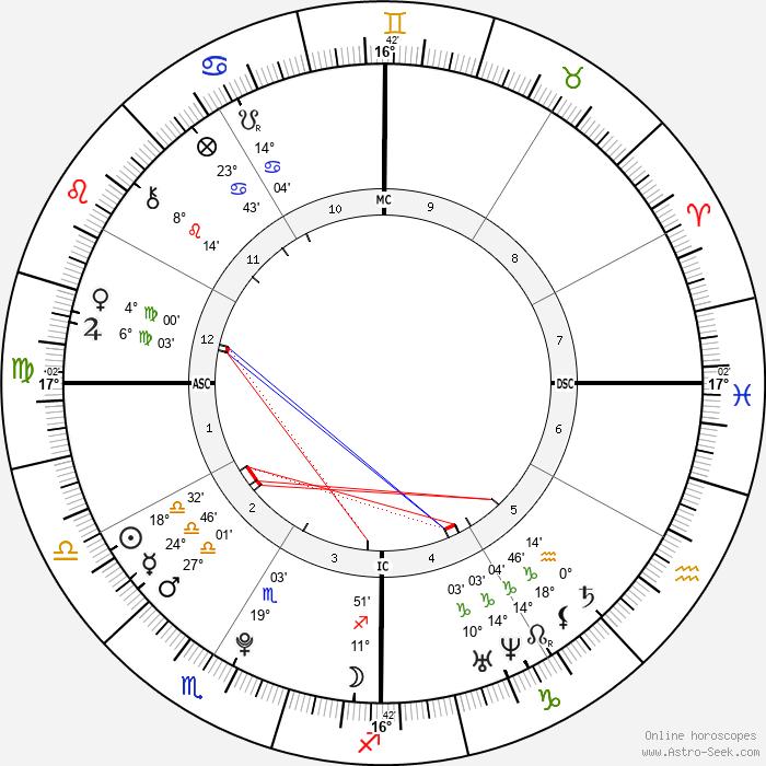 Alexander James Mill - Birth horoscope chart