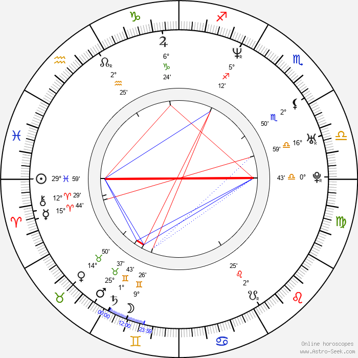 Alexander Kapranos - Birth horoscope chart