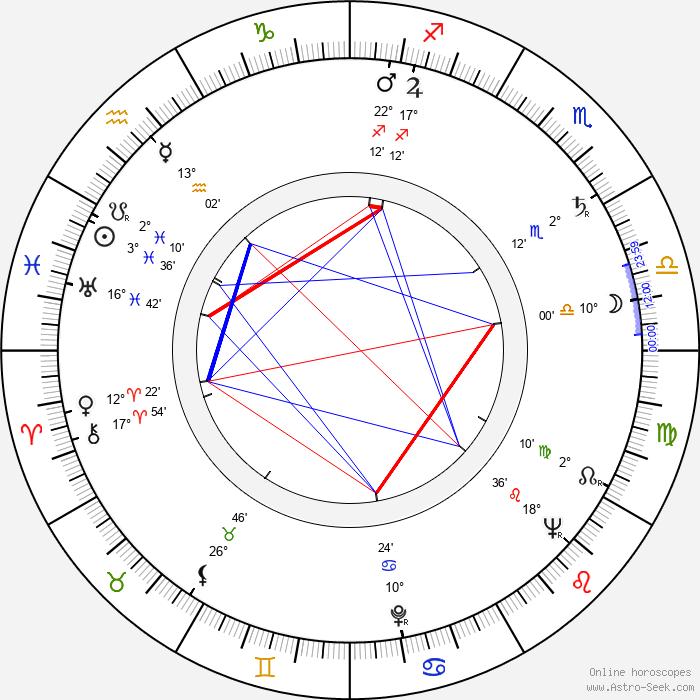 Alexander Kerst - Birth horoscope chart
