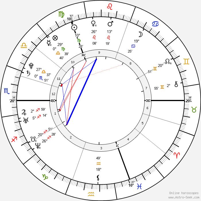 Alexander Klaws - Birth horoscope chart