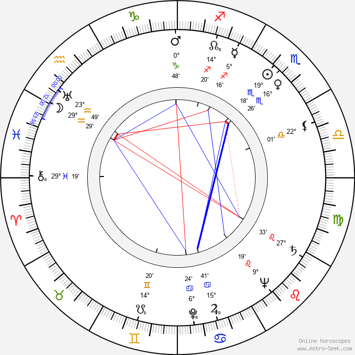 Alexander Klein - Birth horoscope chart