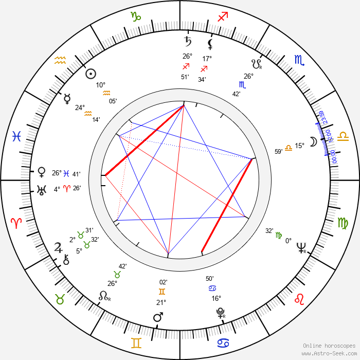 Alexander Kliment - Birth horoscope chart