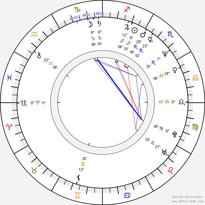 Alexander Kuznetsov - Birth horoscope chart