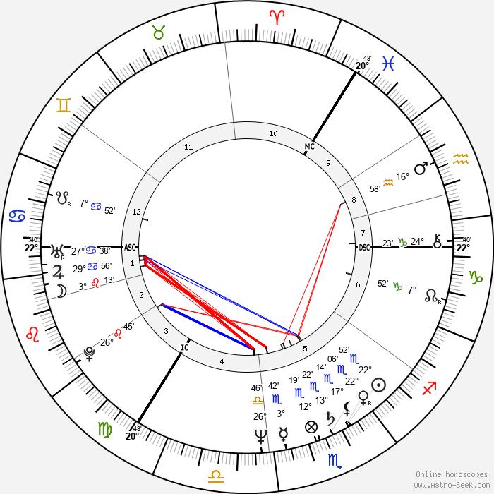 Alexander Kwaśniewski - Birth horoscope chart