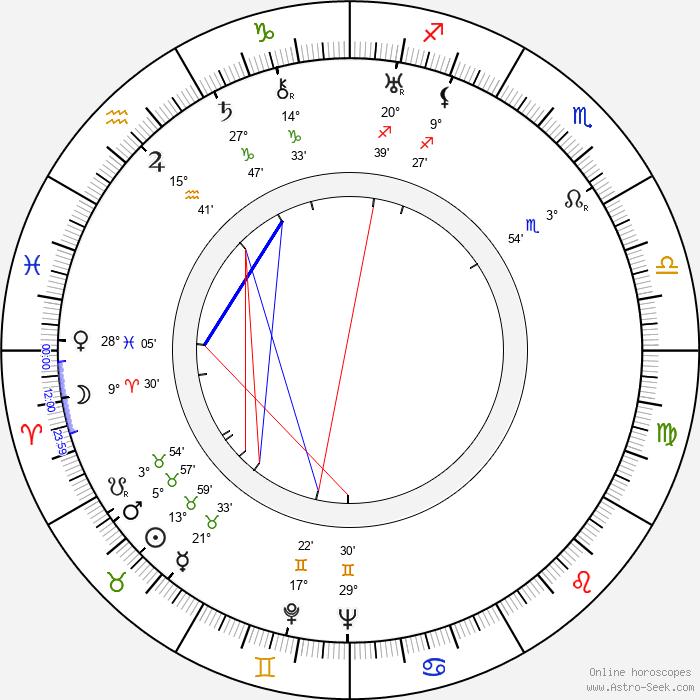 Alexander Lockwood - Birth horoscope chart