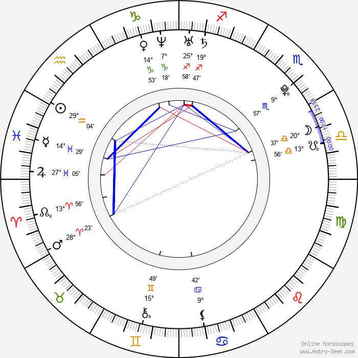 Alexander Loginov - Birth horoscope chart