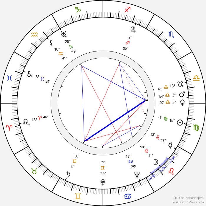 Alexander Mackendrick - Birth horoscope chart
