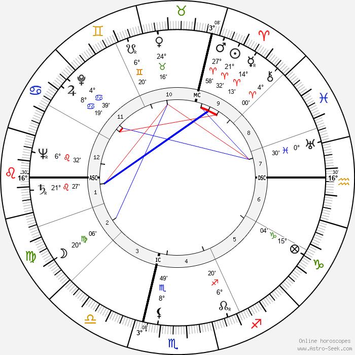 Alexander Marr - Birth horoscope chart