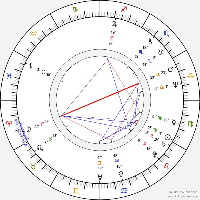 Alexander McCall Smith - Birth horoscope chart