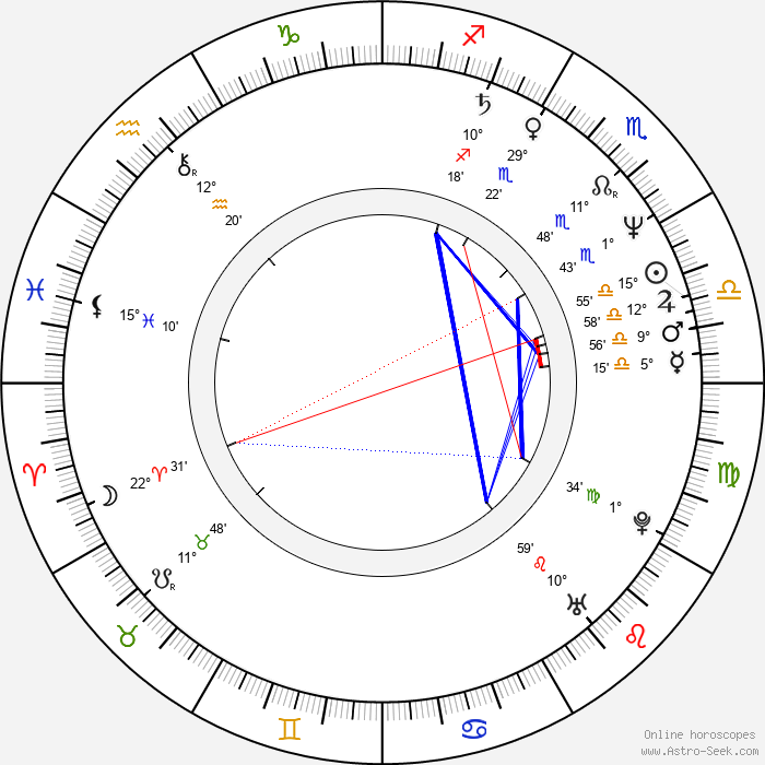 Alexander Moberg - Birth horoscope chart