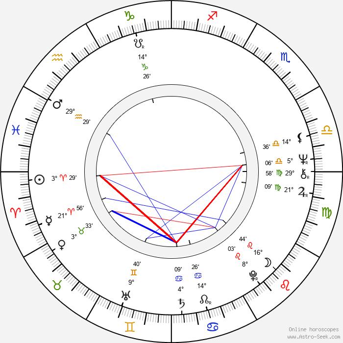 Alexander Morton - Birth horoscope chart