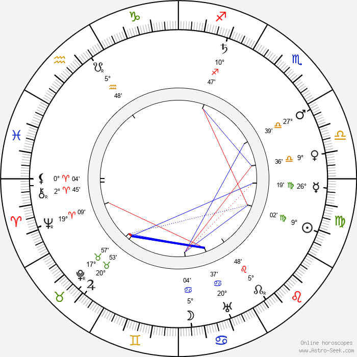 Alexander Murski - Birth horoscope chart