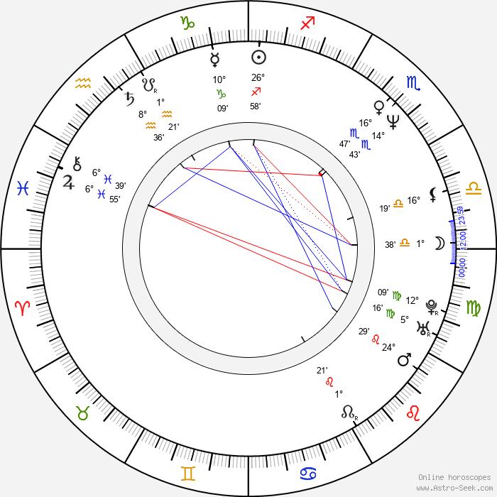 Alexander Nesis - Birth horoscope chart