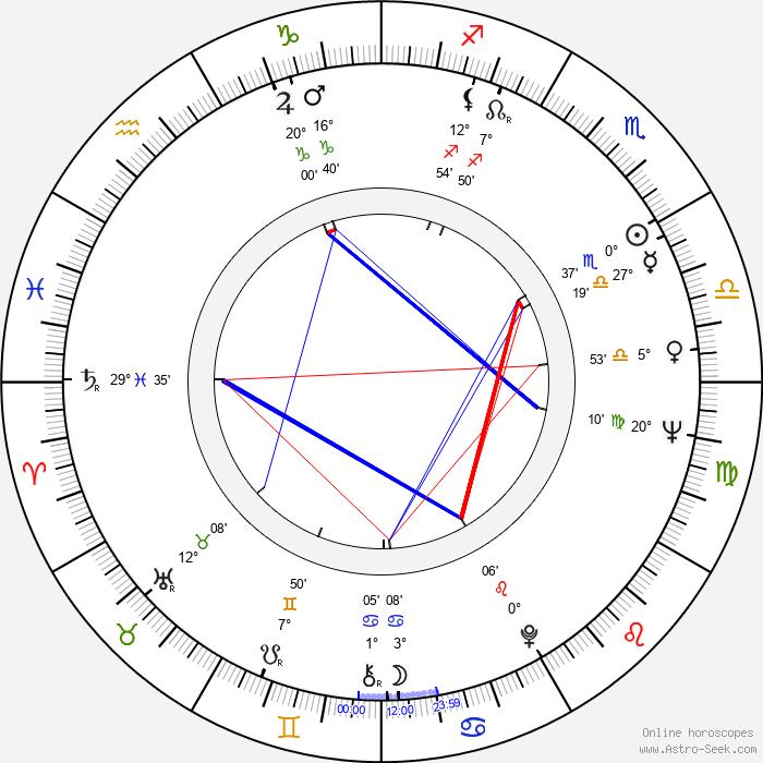 Alexander Postler - Birth horoscope chart
