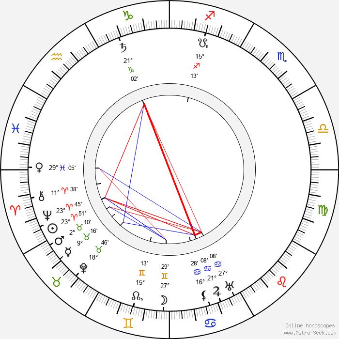 Alexander Roda-Roda - Birth horoscope chart