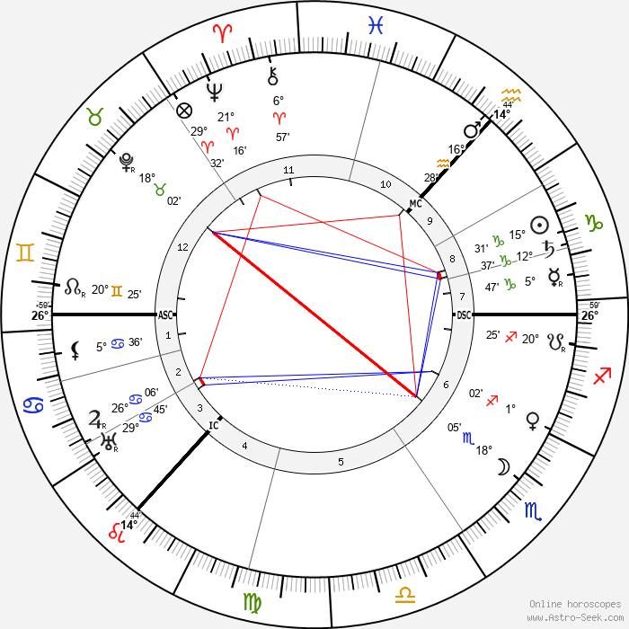 Alexander Scriabin - Birth horoscope chart
