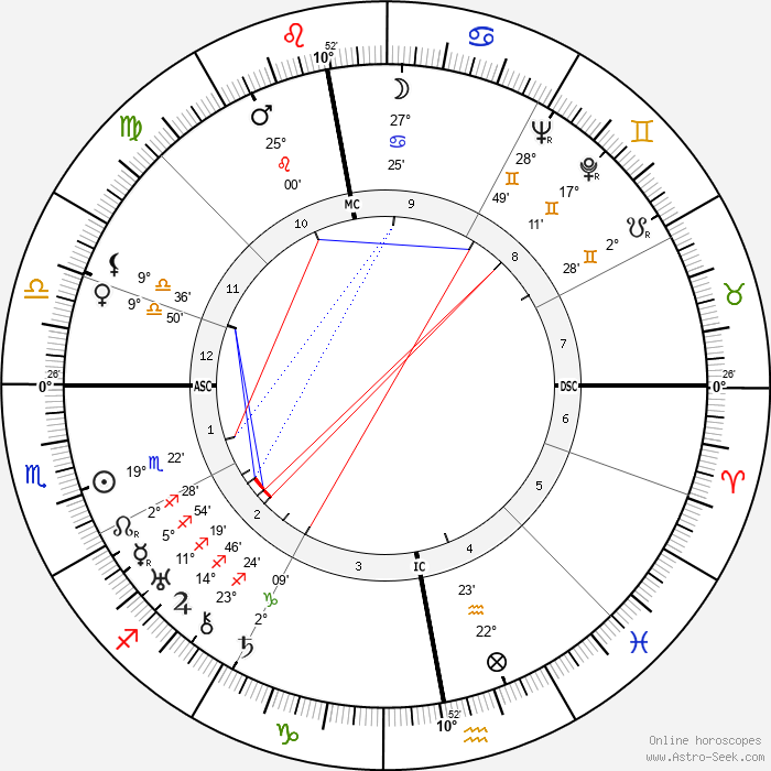 Alexander Semmler - Birth horoscope chart