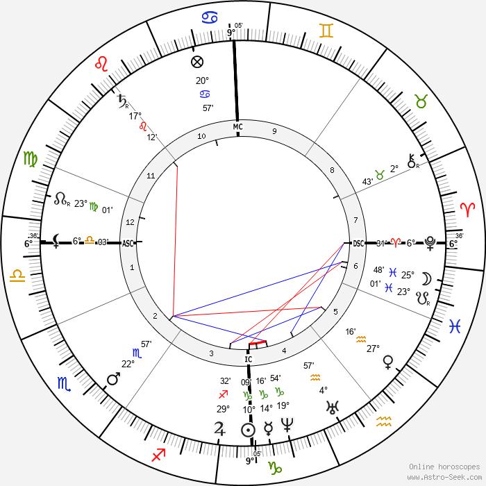 Alexander Smith - Birth horoscope chart