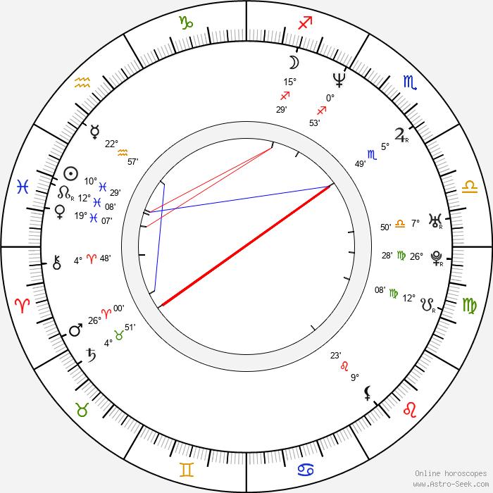 Alexander Spesivtsev - Birth horoscope chart