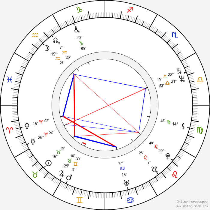 Alexander Strobele - Birth horoscope chart