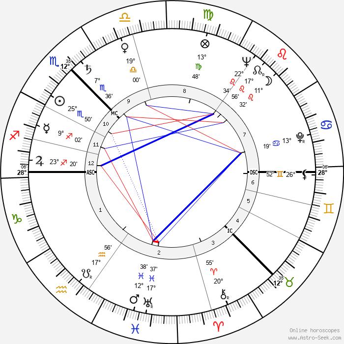 Alexander Stuart - Birth horoscope chart