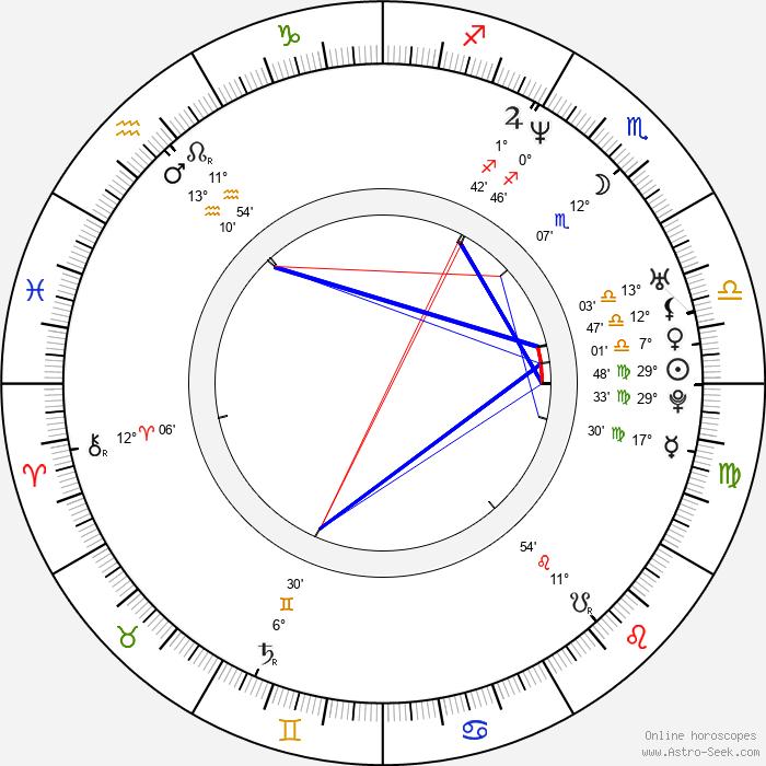Alexander Šurkala - Birth horoscope chart