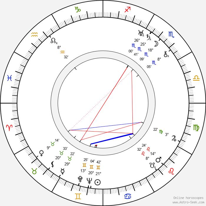 Alexander Tansman - Birth horoscope chart
