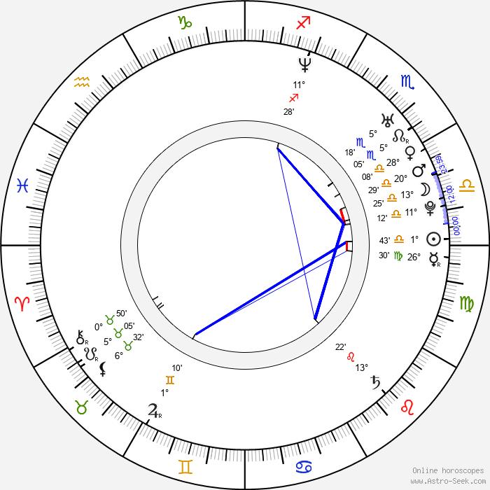 Alexander Vesha - Birth horoscope chart