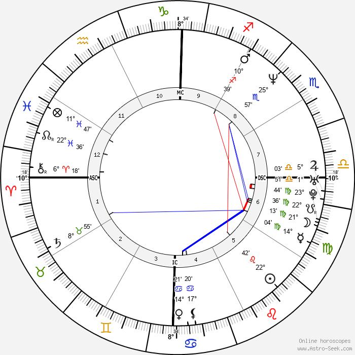 Alexander von Schönburg - Birth horoscope chart