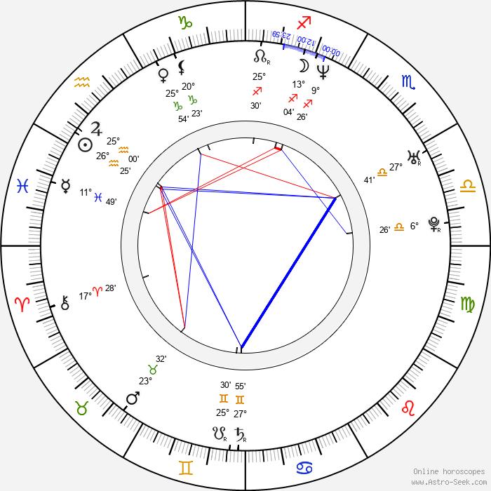 Alexander Wurz - Birth horoscope chart