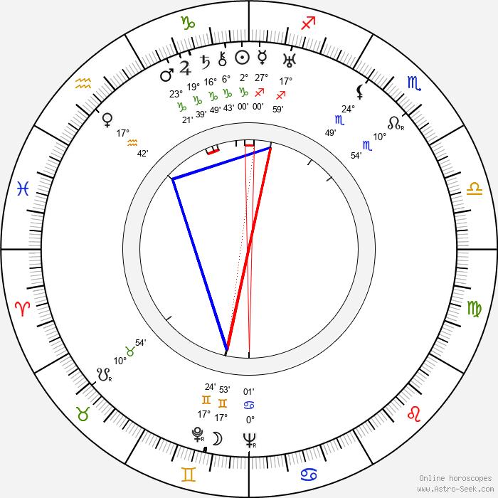 Alexandr Alexandrovič Fadějev - Birth horoscope chart