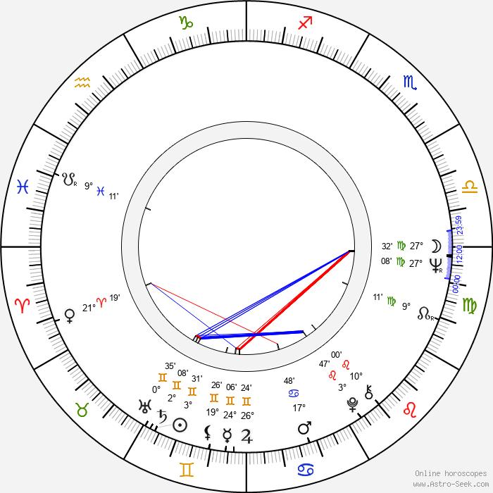 Alexandr Alexandrovič Kalyagin - Birth horoscope chart