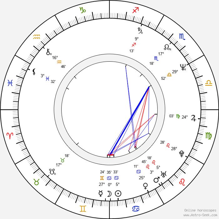 Alexandr Mitrofanov - Birth horoscope chart