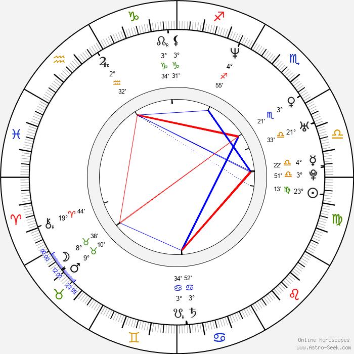 Alexandr Vinokurov - Birth horoscope chart