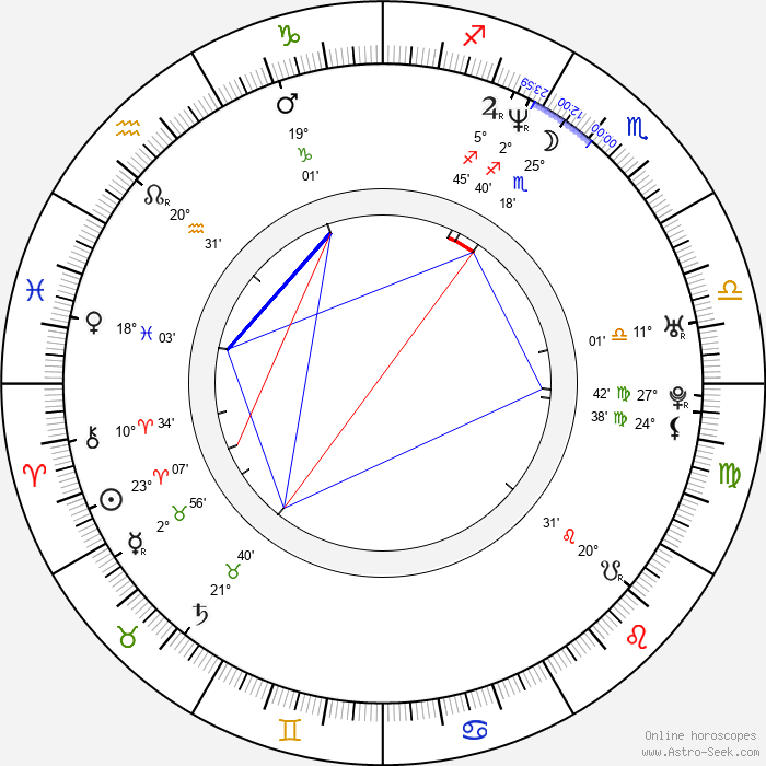 Alexandra Adi - Birth horoscope chart