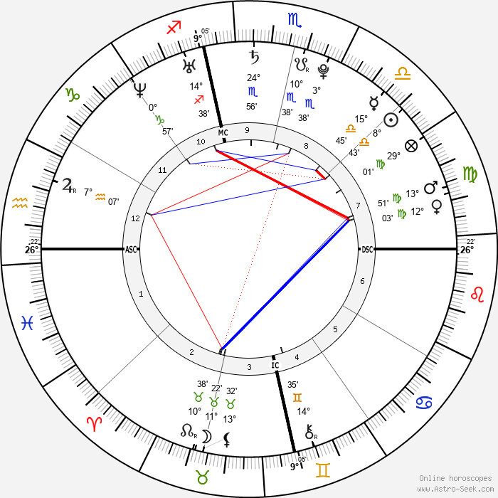 Alexandra Brown - Birth horoscope chart