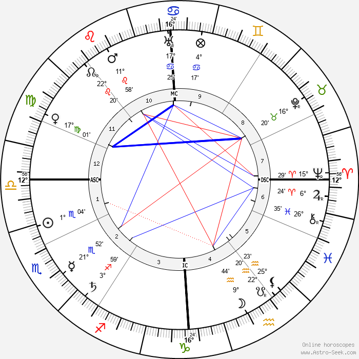 Alexandra David-Néel - Birth horoscope chart