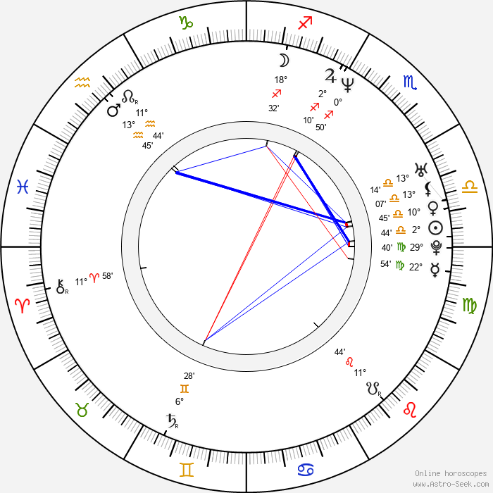 Alexandra Dobolyi - Birth horoscope chart